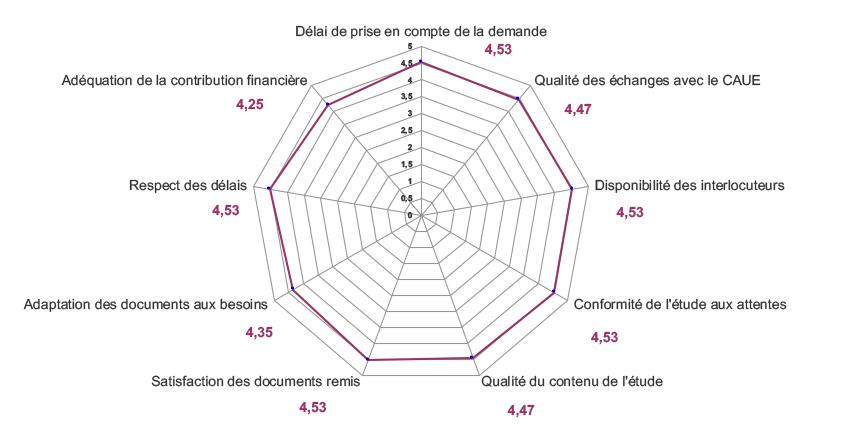 """Bilan enquête qualité """"Accompagnement à la Maîtrise d'Ouvrage"""" 2018"""