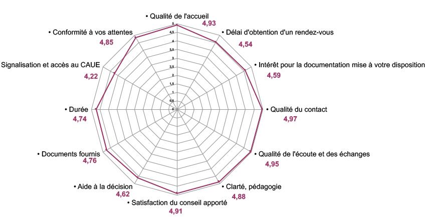"""Bilan enquête qualité """"Conseil aux particuliers"""" 2018"""